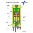 Compresor SawaFuji complet pentru frigider Engel sau Norcold